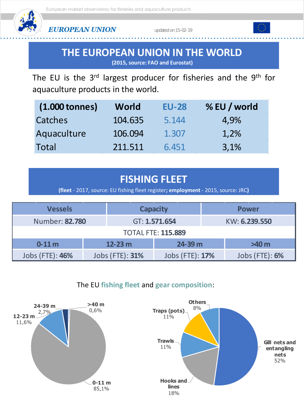 European Union pdf - Netherlands - EUMOFA